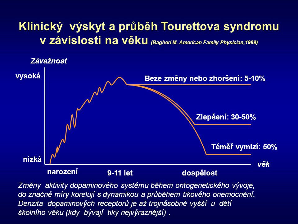 Klinický výskyt a průběh Tourettova syndromu v závislosti na věku (Bagheri M. American Family Physician;1999) Závažnost vysoká nízká narození 9-11 let