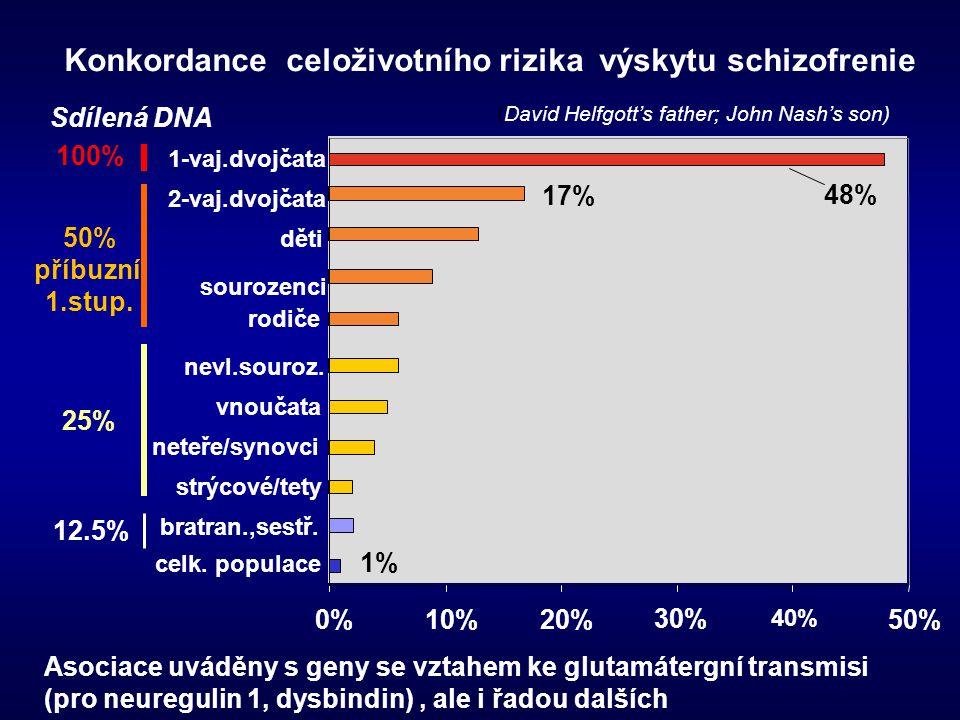 Konkordance celoživotního rizika výskytu schizofrenie 0%10%20% 30% 40% 50% celk. populace bratran.,sestř. strýcové/tety neteře/synovci vnoučata nevl.s