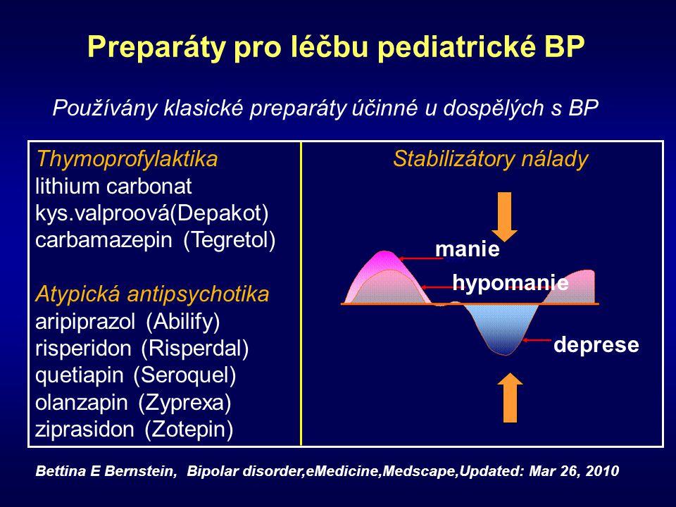 Preparáty pro léčbu pediatrické BP Thymoprofylaktika Stabilizátory nálady lithium carbonat kys.valproová(Depakot) carbamazepin (Tegretol) Atypická ant