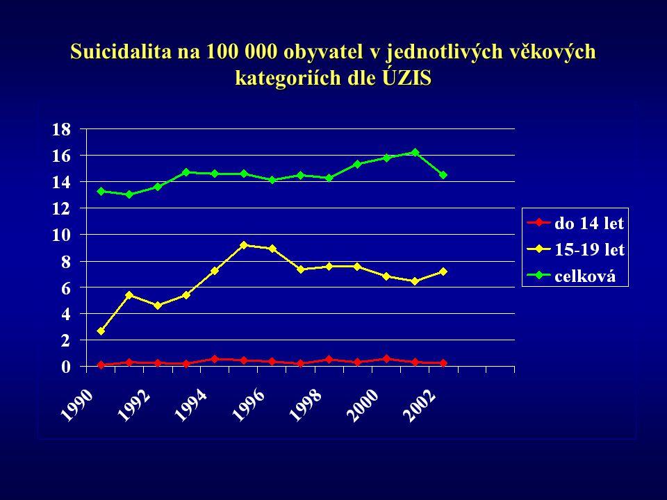 Suicidalita na 100 000 obyvatel v jednotlivých věkových kategoriích dle ÚZIS