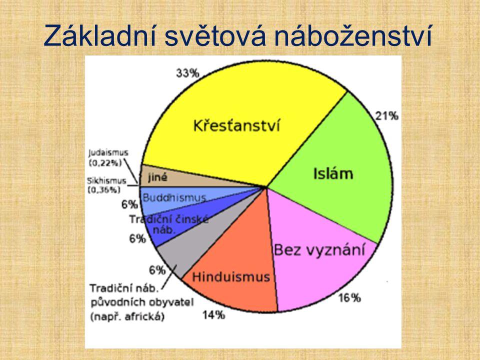 Náboženství v ČR (sčítání v roce 2011) Nedeklarované - 45,2 % Nevěřící - 34,2 % Římský katolicismus - 10,3 % Jiné náboženství - 9,4 % různá odvětví buddhismu - 6 100 osob Islám - 3 500 lidí judaismus - 1 500 obyvatel Protestantismus - 0,8 %