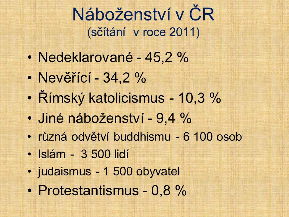 Náboženství v ČR (sčítání v roce 2011) Nedeklarované - 45,2 % Nevěřící - 34,2 % Římský katolicismus - 10,3 % Jiné náboženství - 9,4 % různá odvětví bu