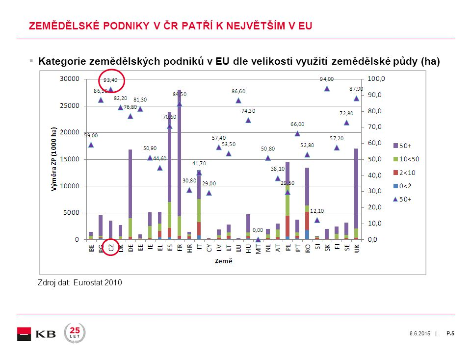 | 8.6.2015P.5  Kategorie zemědělských podniků v EU dle velikosti využití zemědělské půdy (ha) ZEMĚDĚLSKÉ PODNIKY V ČR PATŘÍ K NEJVĚTŠÍM V EU Zdroj dat: Eurostat 2010