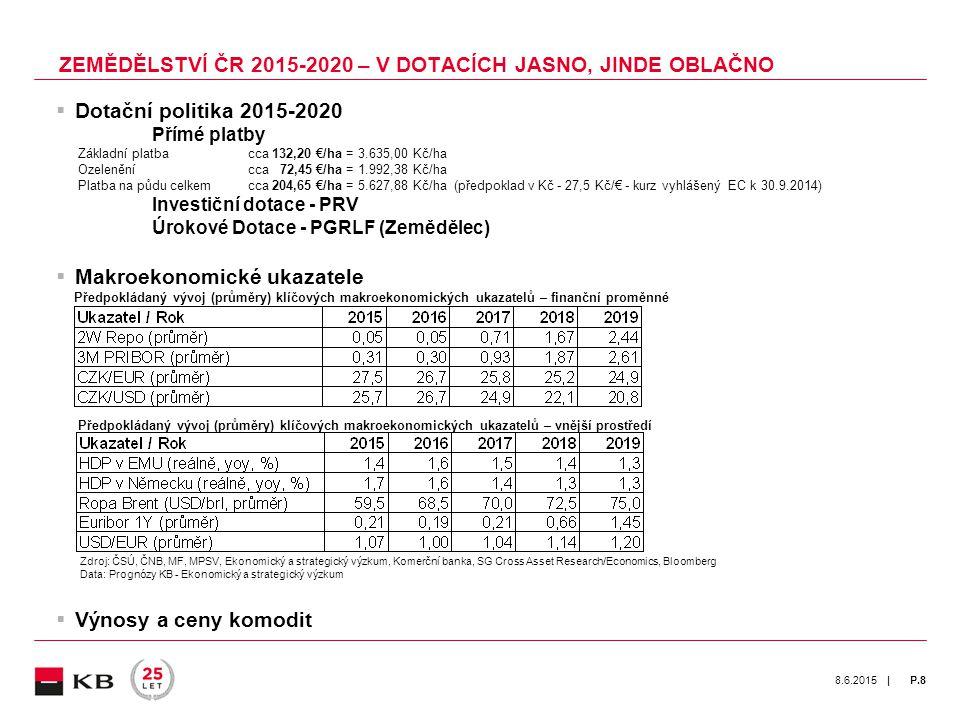 | 8.6.2015P.8  Dotační politika 2015-2020 Přímé platby Základní platba cca 132,20 €/ha = 3.635,00 Kč/ha Ozelenění cca 72,45 €/ha = 1.992,38 Kč/ha Platba na půdu celkem cca 204,65 €/ha = 5.627,88 Kč/ha (předpoklad v Kč - 27,5 Kč/€ - kurz vyhlášený EC k 30.9.2014) Investiční dotace - PRV Úrokové Dotace - PGRLF (Zemědělec)  Makroekonomické ukazatele Předpokládaný vývoj (průměry) klíčových makroekonomických ukazatelů – finanční proměnné Předpokládaný vývoj (průměry) klíčových makroekonomických ukazatelů – vnější prostředí Zdroj: ČSÚ, ČNB, MF, MPSV, Ekonomický a strategický výzkum, Komerční banka, SG Cross Asset Research/Economics, Bloomberg Data: Prognózy KB - Ekonomický a strategický výzkum  Výnosy a ceny komodit ZEMĚDĚLSTVÍ ČR 2015-2020 – V DOTACÍCH JASNO, JINDE OBLAČNO