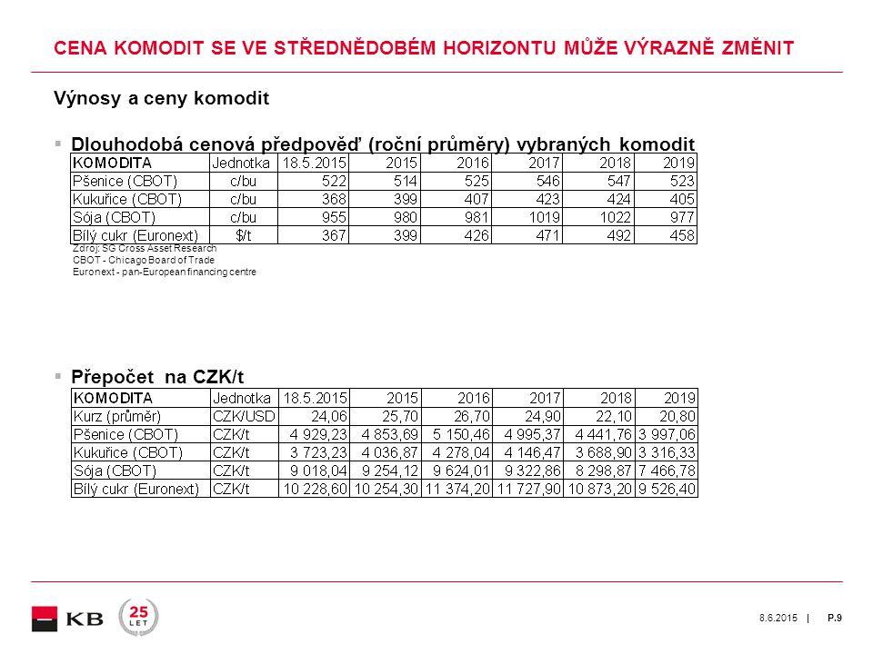 | 8.6.2015P.9 Výnosy a ceny komodit  Dlouhodobá cenová předpověď (roční průměry) vybraných komodit Zdroj: SG Cross Asset Research CBOT - Chicago Board of Trade Euronext - pan-European financing centre  Přepočet na CZK/t CENA KOMODIT SE VE STŘEDNĚDOBÉM HORIZONTU MŮŽE VÝRAZNĚ ZMĚNIT