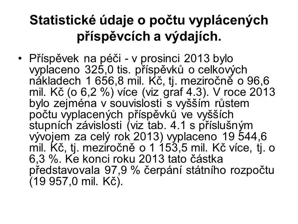 Statistické údaje o počtu vyplácených příspěvcích a výdajích. Příspěvek na péči - v prosinci 2013 bylo vyplaceno 325,0 tis. příspěvků o celkových nákl