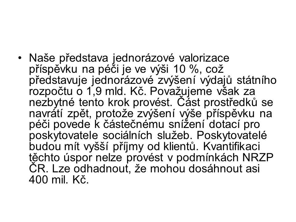 Graf č. 3. Zdroj VÚ PSV ČR