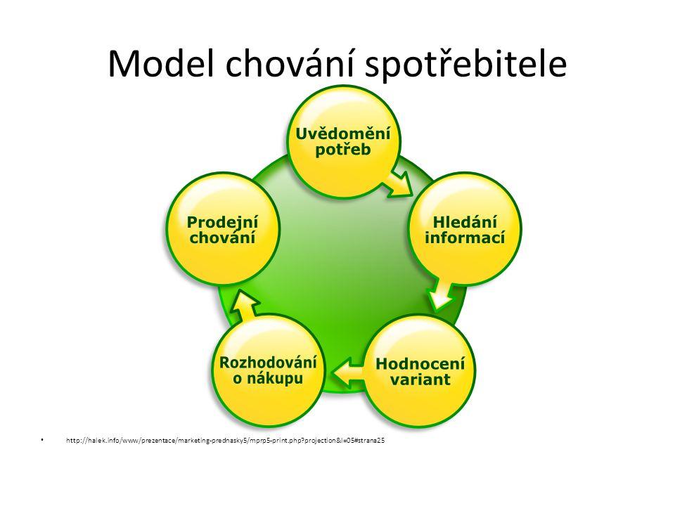 Model chování spotřebitele http://halek.info/www/prezentace/marketing-prednasky5/mprp5-print.php?projection&l=05#strana25