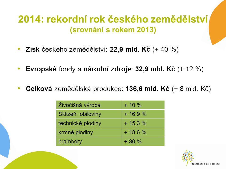 Implementace I.pilíře reformované SZP v ČR 2015 – 2020 Peníze v max.