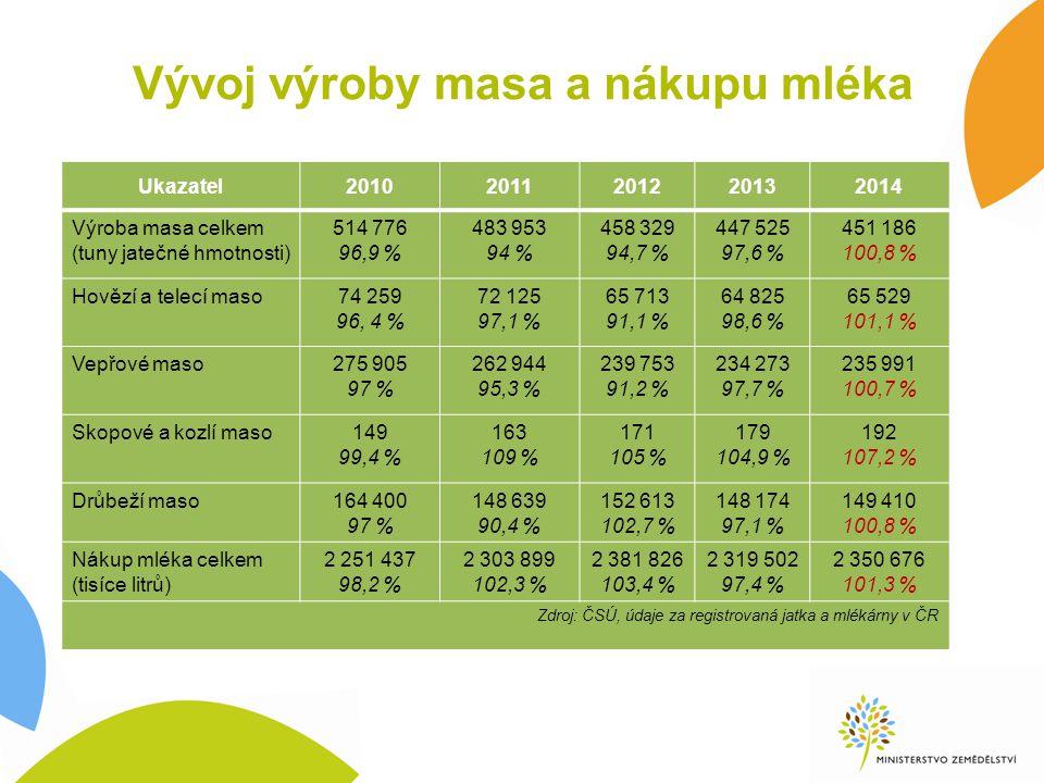 Mléko a mléčné kvóty 31.3.