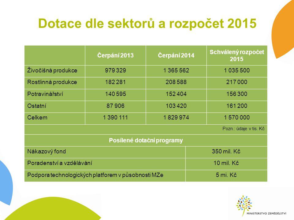 Program rozvoje venkova 2014 - 2020 České zemědělství získá z PRV 3,1 mld.