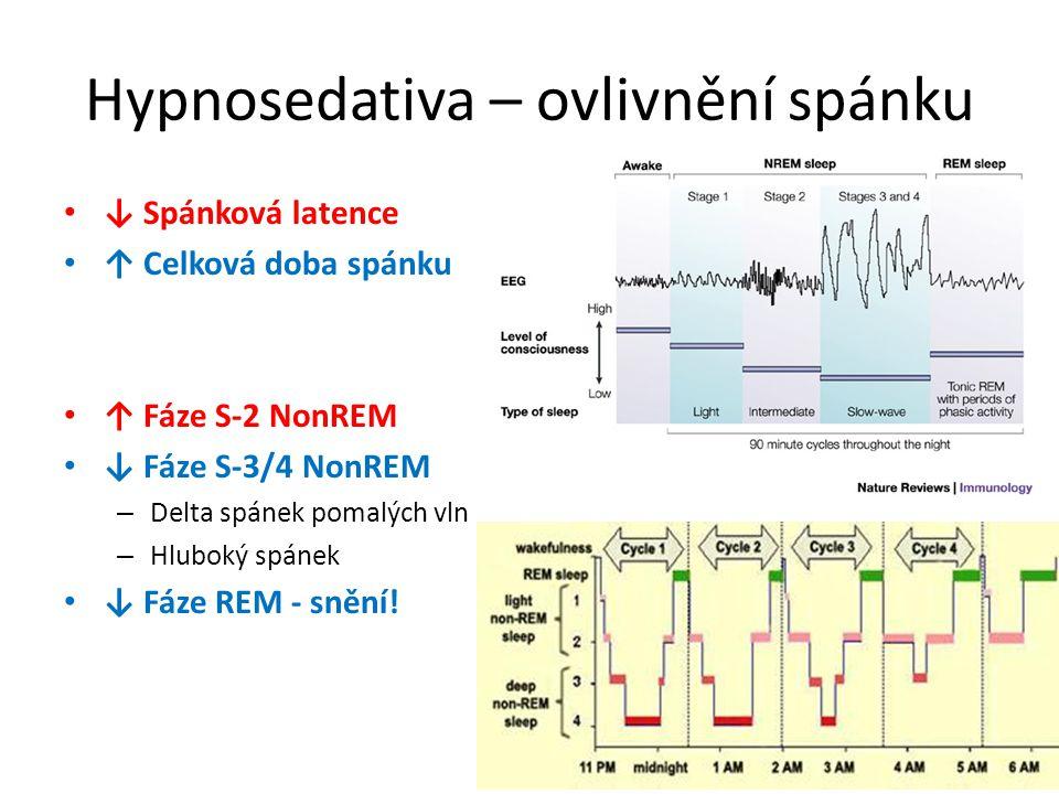 Hypnosedativa – ovlivnění spánku ↓ Spánková latence ↑ Celková doba spánku ↑ Fáze S-2 NonREM ↓ Fáze S-3/4 NonREM – Delta spánek pomalých vln – Hluboký