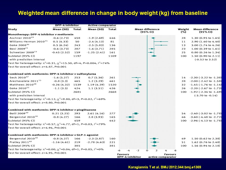 Weighted mean difference in change in body weight (kg) from baseline Karagiannis T et al. BMJ 2012;344:bmj.e1369