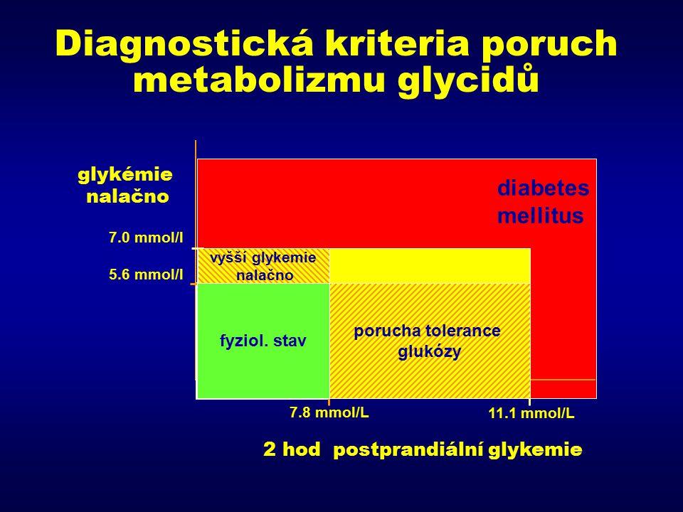 DIABETES MELLITUS l multifaktoriální onemocnění s výraznou genetickou komponentou, charakterizované hyperglykémií a poruchou metabolismu l vyvolán absolutním nebo relativním nedostatkem inzulínu → vzestup koncentrace glukózy v plazmě l hraniční hodnoty diabetu: koncentrace plasmatické glukózy 7,0 mmol/l nalačno a 11,1 mmol/l 2 hod po jídle