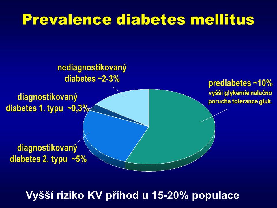Diabetes a prediabetes – častý RF vývoje kardiovaskulárních onemocnění výskyt v dospělé populaci (v %)