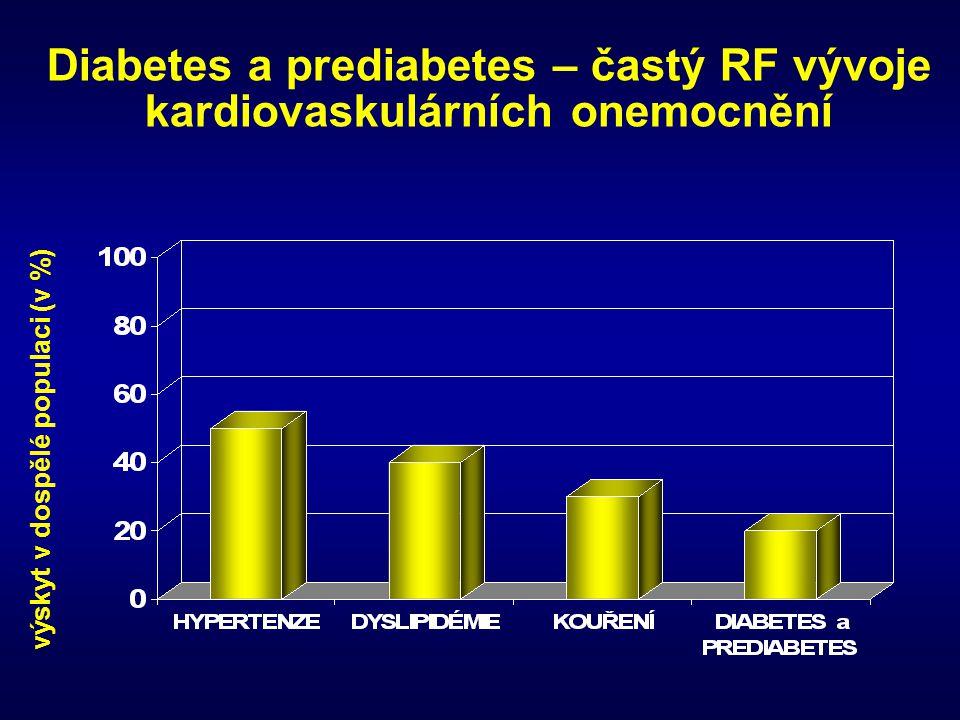 Thiazolidindiony (glitazony) l indikovány ke kontrole diabetu zejm.