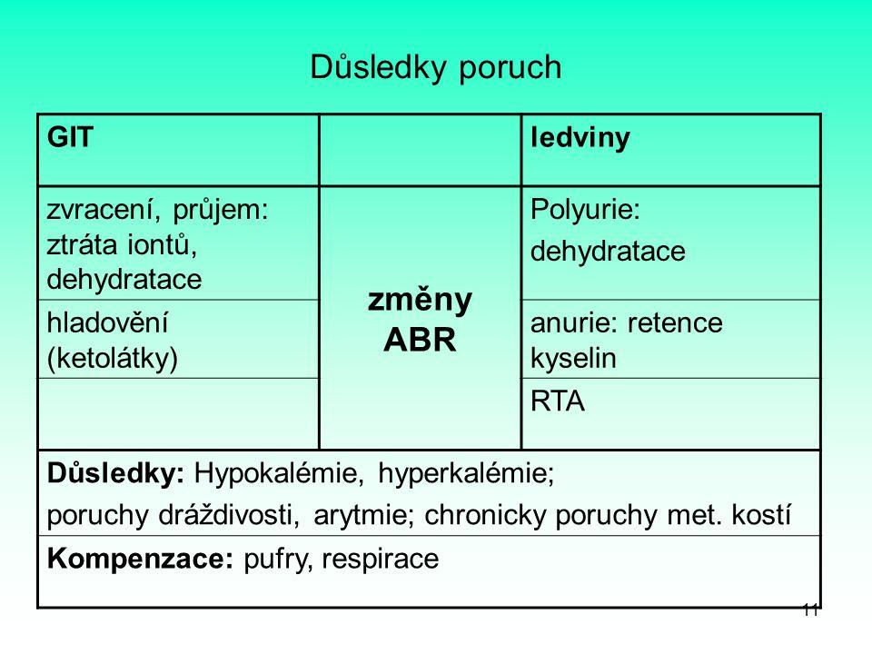 11 Důsledky poruch GITledviny zvracení, průjem: ztráta iontů, dehydratace změny ABR Polyurie: dehydratace hladovění (ketolátky) anurie: retence kyseli