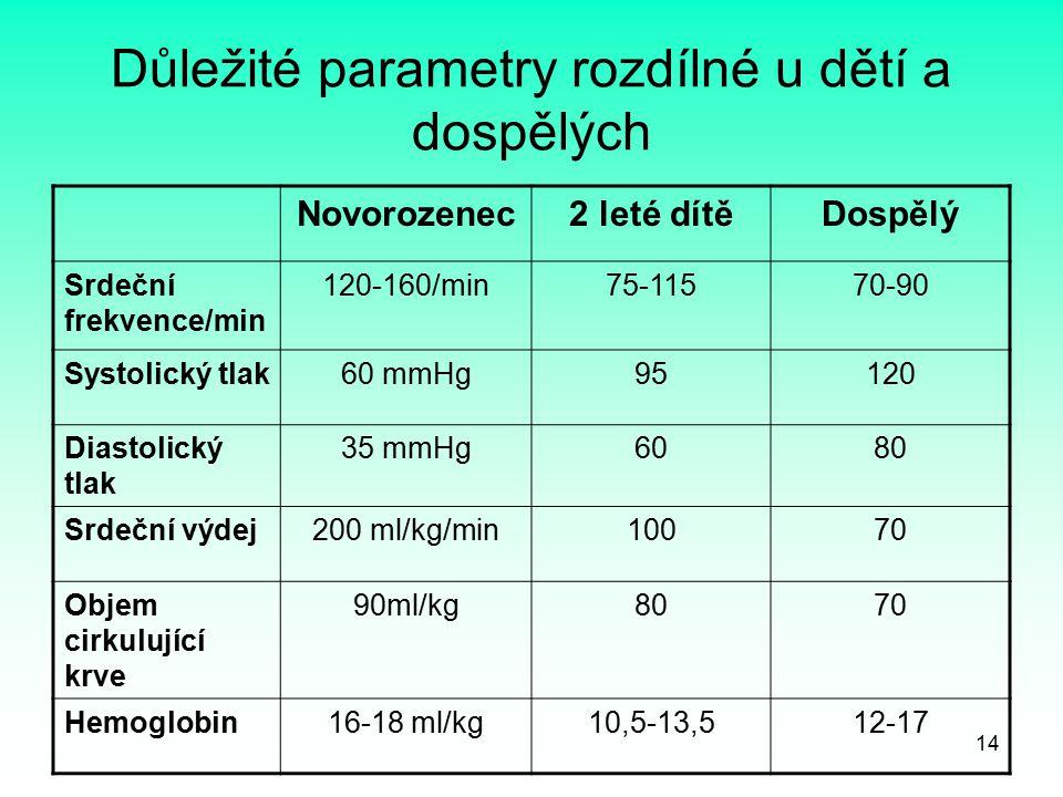 14 Důležité parametry rozdílné u dětí a dospělých Novorozenec2 leté dítěDospělý Srdeční frekvence/min 120-160/min75-11570-90 Systolický tlak60 mmHg951
