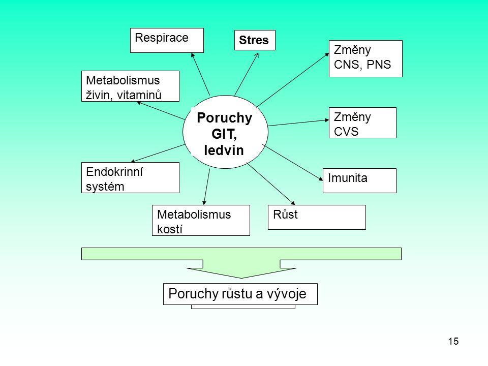 Poruchy GIT, ledvin Změny CNS, PNS Změny CVS Imunita RůstMetabolismus kostí Endokrinní systém Metabolismus živin, vitaminů Respirace Poruchy růstu 15
