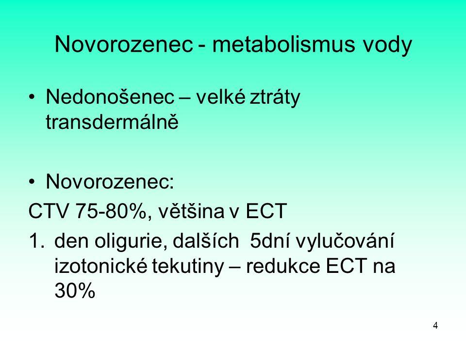 Novorozenec - metabolismus vody Nedonošenec – velké ztráty transdermálně Novorozenec: CTV 75-80%, většina v ECT 1.den oligurie, dalších 5dní vylučován