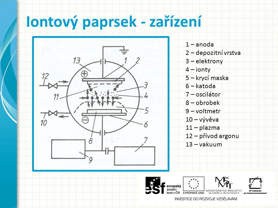 Reaktor se skládá ze dvou proti sobě ležících elektrod Do předem vyčerpané pracovní komory se přivádí argon Na elektrody se přivede napětí 10MHz Dojde k ionizaci Ar => plazma => pracovní cyklus zahájen Iontový paprsek