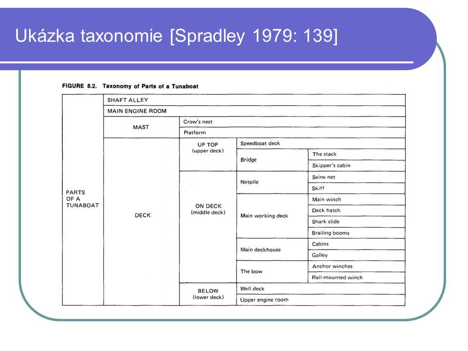 Ukázka taxonomie [Spradley 1979: 139]