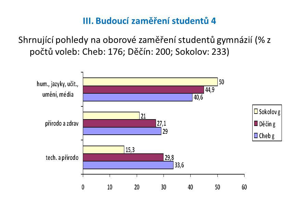III. Budoucí zaměření studentů 4 Shrnující pohledy na oborové zaměření studentů gymnázií (% z počtů voleb: Cheb: 176; Děčín: 200; Sokolov: 233)