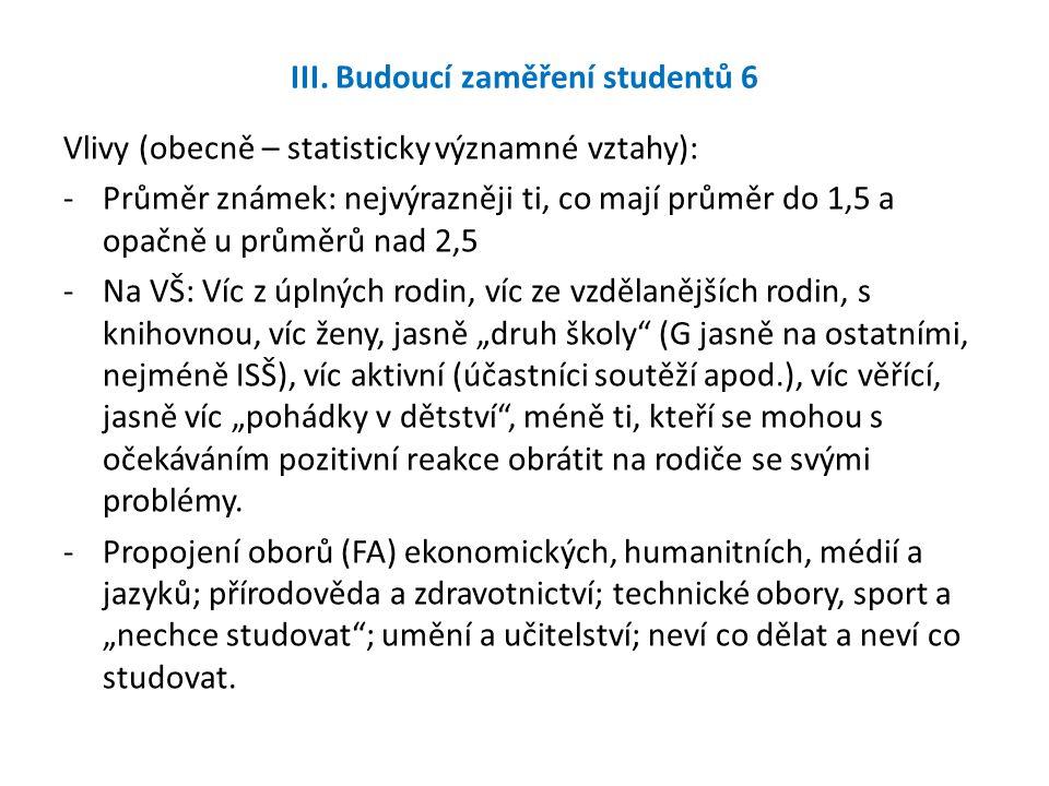 III. Budoucí zaměření studentů 6 Vlivy (obecně – statisticky významné vztahy): -Průměr známek: nejvýrazněji ti, co mají průměr do 1,5 a opačně u průmě