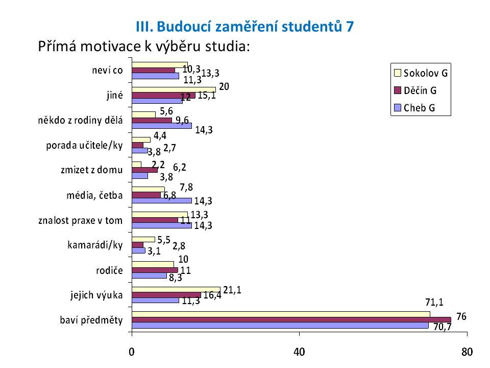 III. Budoucí zaměření studentů 7 Přímá motivace k výběru studia: