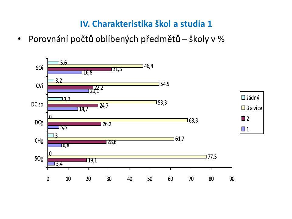 IV. Charakteristika škol a studia 1 Porovnání počtů oblíbených předmětů – školy v %