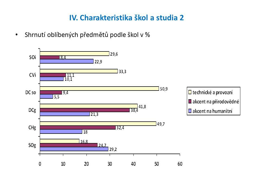 IV. Charakteristika škol a studia 2 Shrnutí oblíbených předmětů podle škol v %