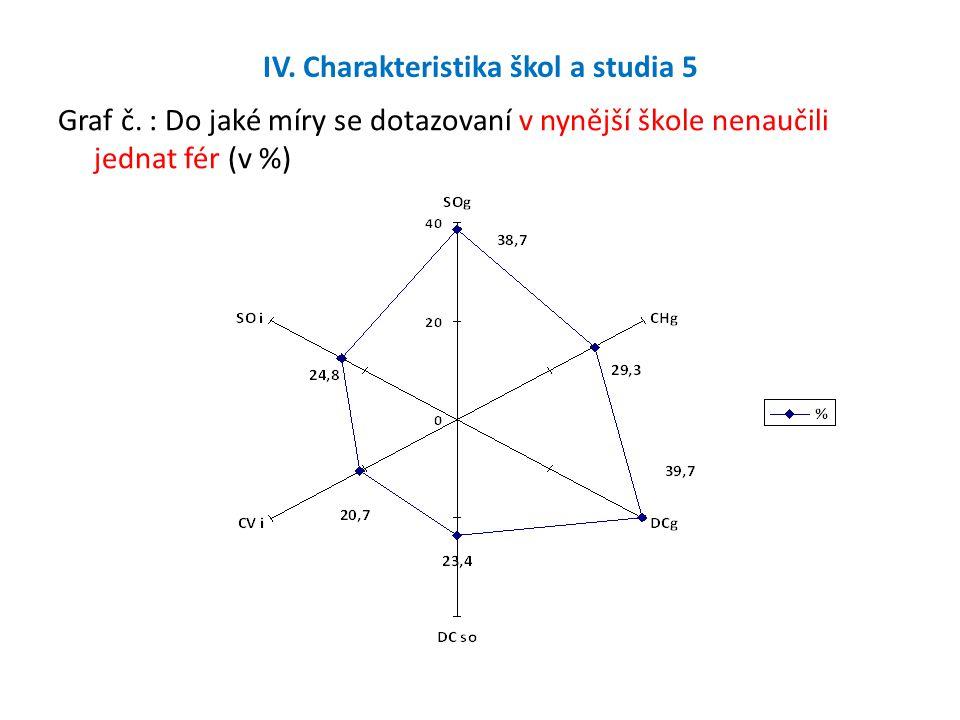 IV. Charakteristika škol a studia 5 Graf č.