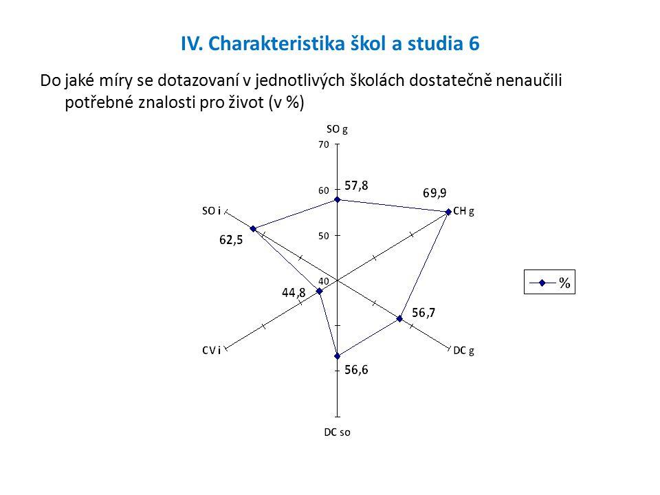 IV. Charakteristika škol a studia 6 Do jaké míry se dotazovaní v jednotlivých školách dostatečně nenaučili potřebné znalosti pro život (v %)