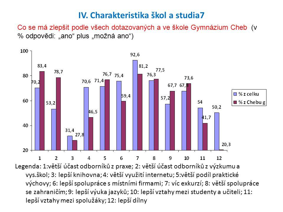 IV. Charakteristika škol a studia7 Legenda: 1:větší účast odborníků z praxe; 2: větší účast odborníků z výzkumu a vys.škol; 3: lepší knihovna; 4: větš