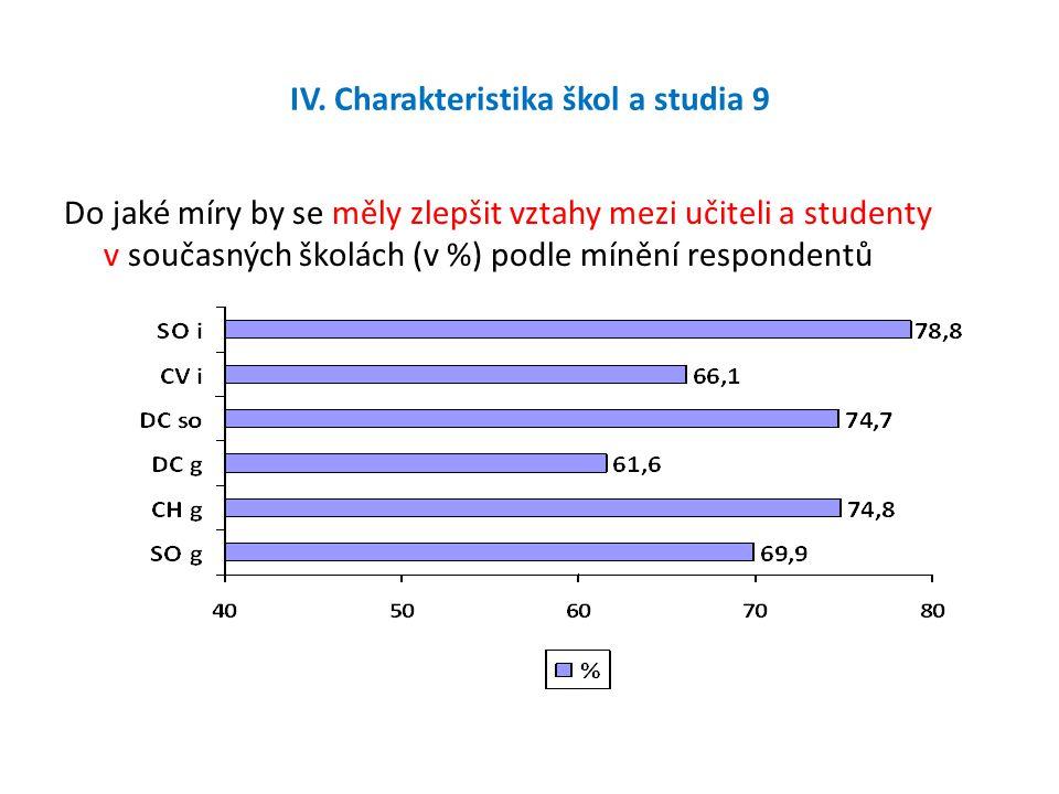 IV. Charakteristika škol a studia 9 Do jaké míry by se měly zlepšit vztahy mezi učiteli a studenty v současných školách (v %) podle mínění respondentů