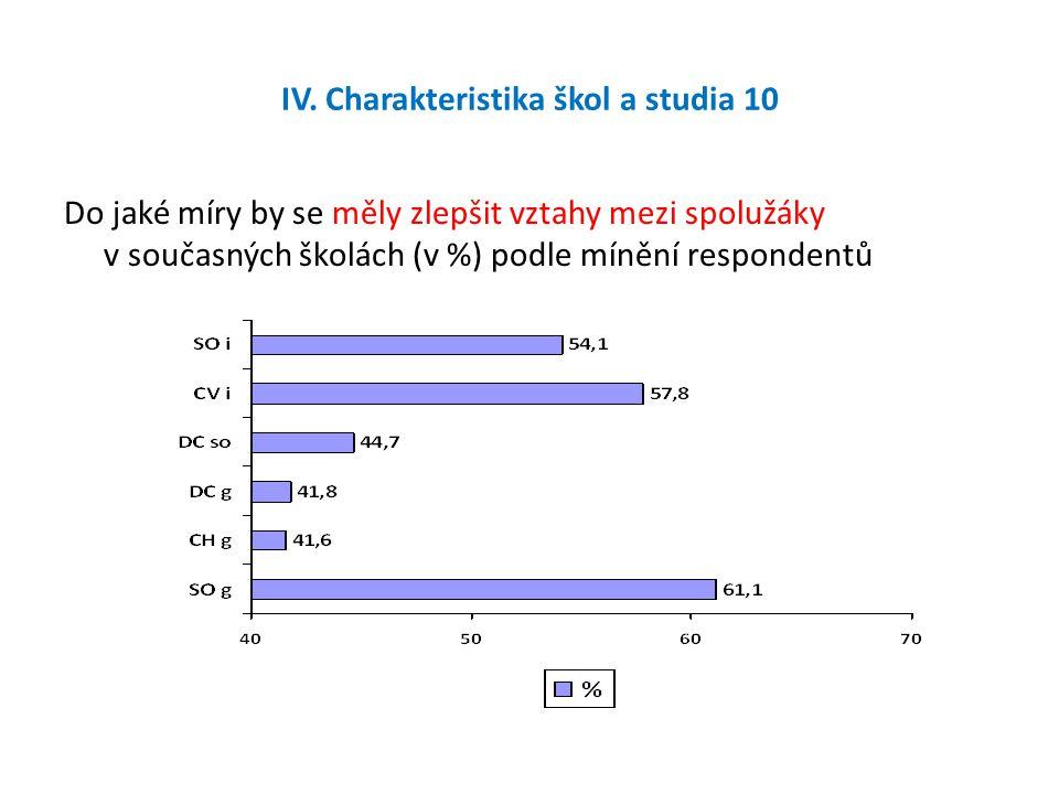 IV. Charakteristika škol a studia 10 Do jaké míry by se měly zlepšit vztahy mezi spolužáky v současných školách (v %) podle mínění respondentů