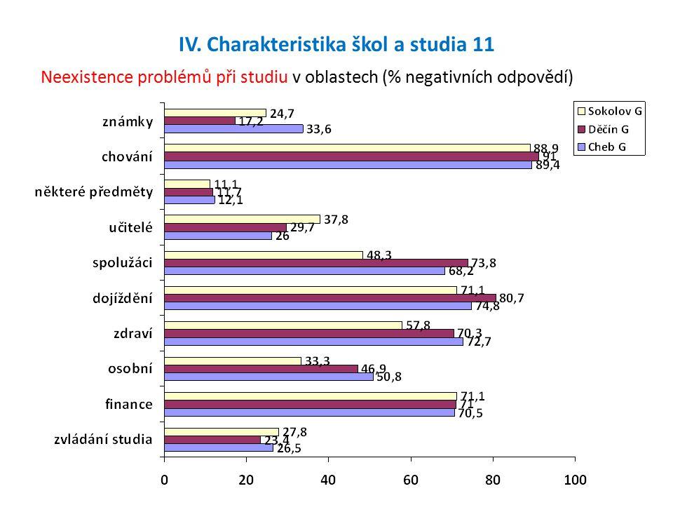 IV. Charakteristika škol a studia 11 Neexistence problémů při studiu v oblastech (% negativních odpovědí)