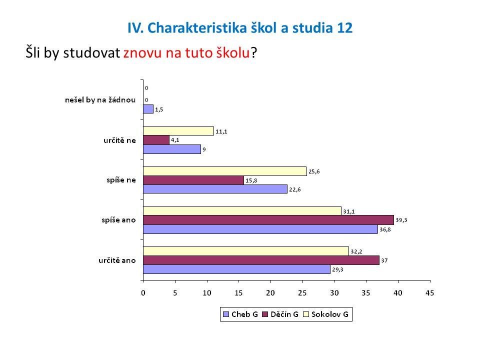 IV. Charakteristika škol a studia 12 Šli by studovat znovu na tuto školu