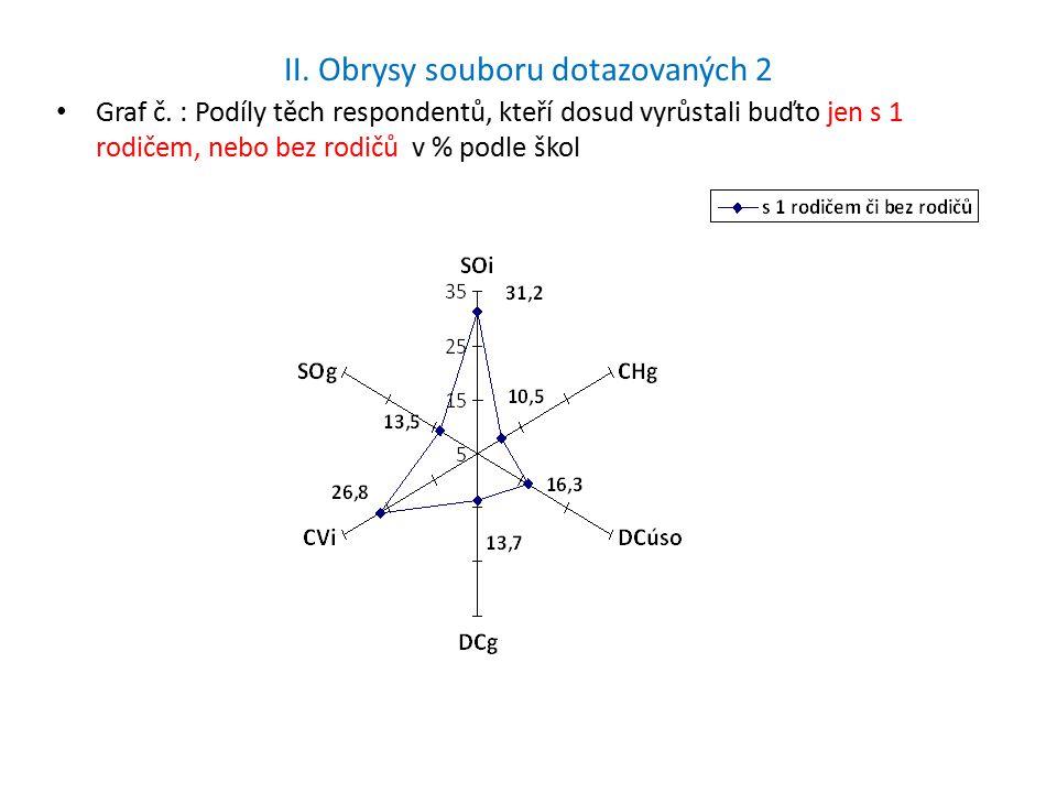 II. Obrysy souboru dotazovaných 2 Graf č.