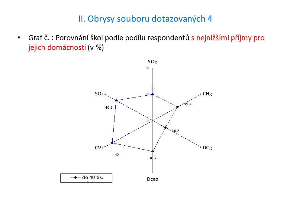 II. Obrysy souboru dotazovaných 4 Graf č.