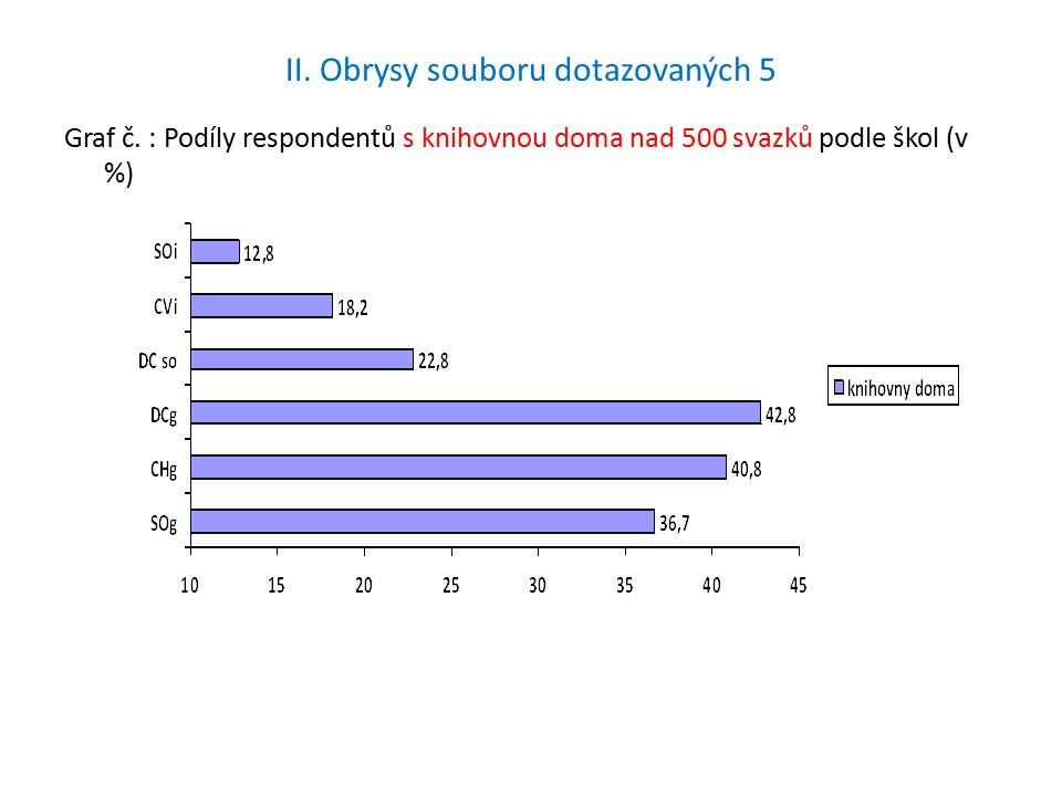 II. Obrysy souboru dotazovaných 5 Graf č.