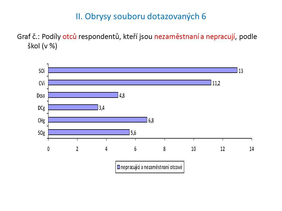II. Obrysy souboru dotazovaných 6 Graf č.: Podíly otců respondentů, kteří jsou nezaměstnaní a nepracují, podle škol (v %)