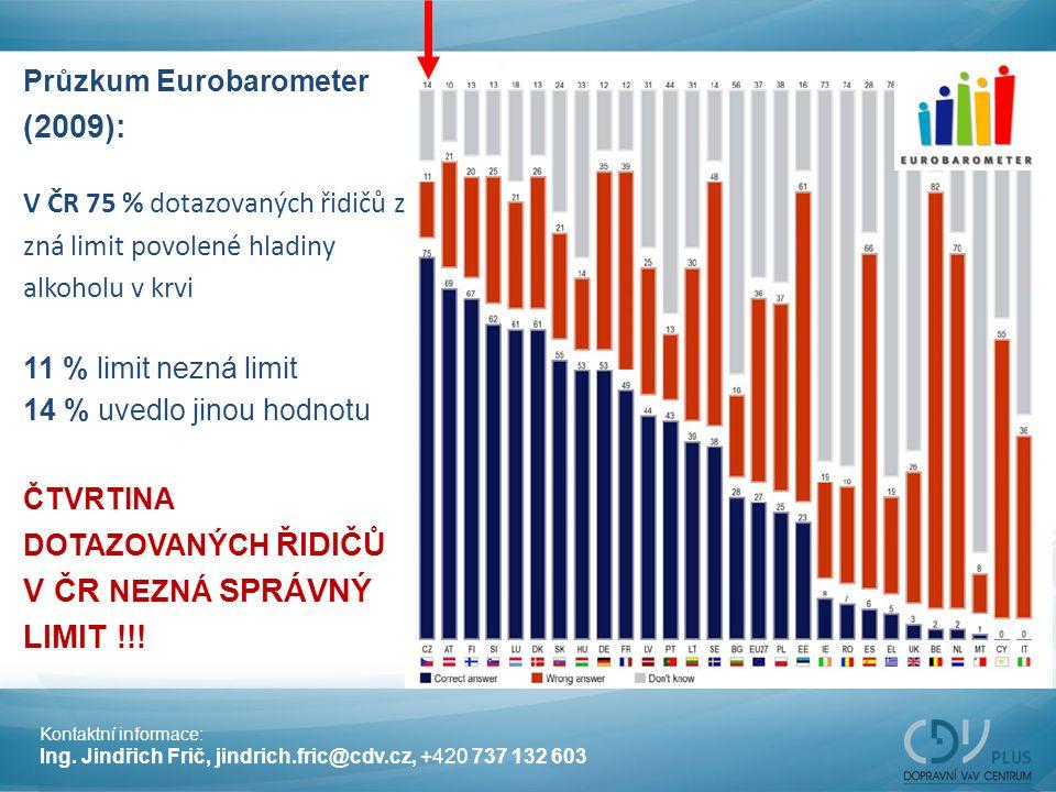 Průzkum Eurobarometer (2009): V ČR 75 % dotazovaných řidičů zná zná limit povolené hladiny alkoholu v krvi 11 % limit nezná limit 14 % uvedlo jinou ho