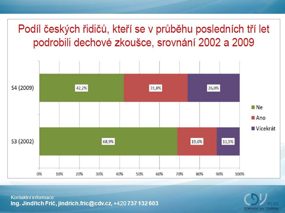 Kontaktní informace: Ing. Jindřich Frič, jindrich.fric@cdv.cz, +420 737 132 603