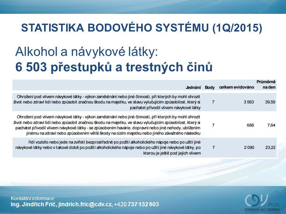 STATISTIKA BODOVÉHO SYSTÉMU (1Q/2015) Alkohol a návykové látky: 6 503 přestupků a trestných činů Kontaktní informace: Ing. Jindřich Frič, jindrich.fri