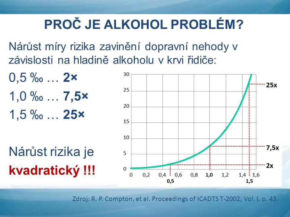 PROČ JE ALKOHOL PROBLÉM? Nárůst míry rizika zavinění dopravní nehody v závislosti na hladině alkoholu v krvi řidiče: 0,5 ‰ … 2× 1,0 ‰ … 7,5× 1,5 ‰ … 2