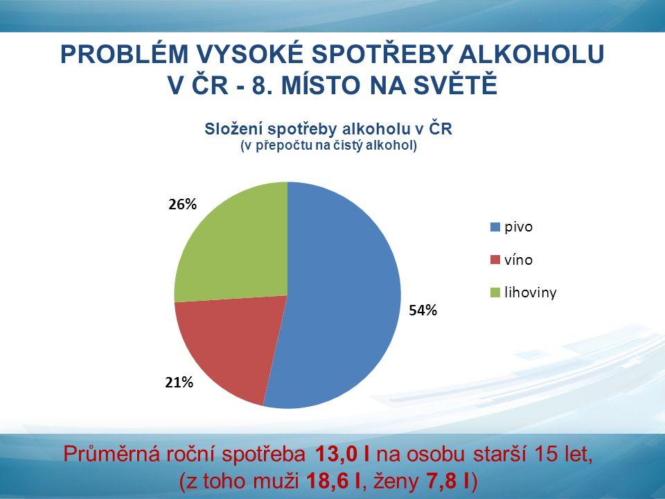 PROBLÉM VYSOKÉ SPOTŘEBY ALKOHOLU V ČR - 8. MÍSTO NA SVĚTĚ Průměrná roční spotřeba 13,0 l na osobu starší 15 let, (z toho muži 18,6 l, ženy 7,8 l)