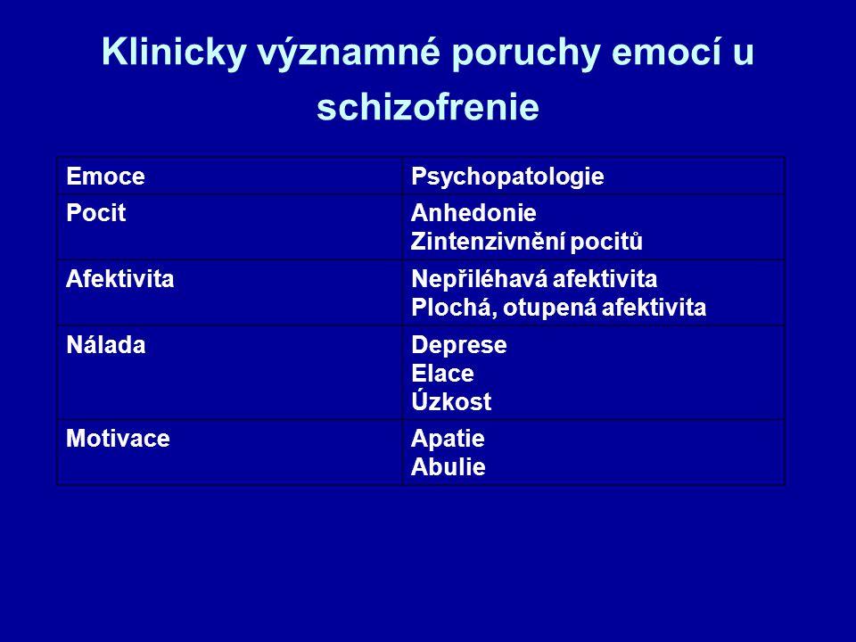 Klinicky významné poruchy emocí u schizofrenie EmocePsychopatologie PocitAnhedonie Zintenzivnění pocitů AfektivitaNepřiléhavá afektivita Plochá, otupená afektivita NáladaDeprese Elace Úzkost MotivaceApatie Abulie