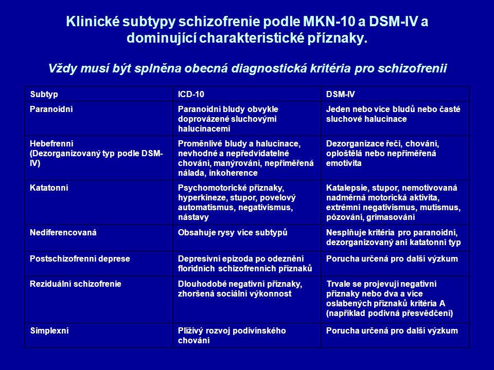Klinické subtypy schizofrenie podle MKN-10 a DSM-IV a dominující charakteristické příznaky. Vždy musí být splněna obecná diagnostická kritéria pro sch