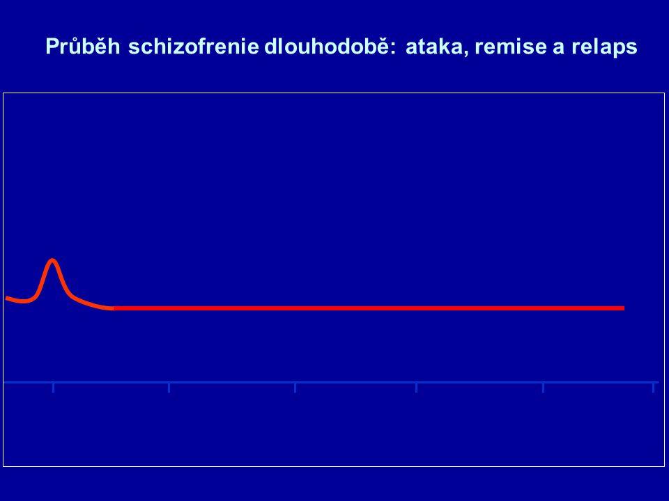 Průběh schizofrenie dlouhodobě: ataka, remise a relaps 203040506070 roky M E D I K A C E